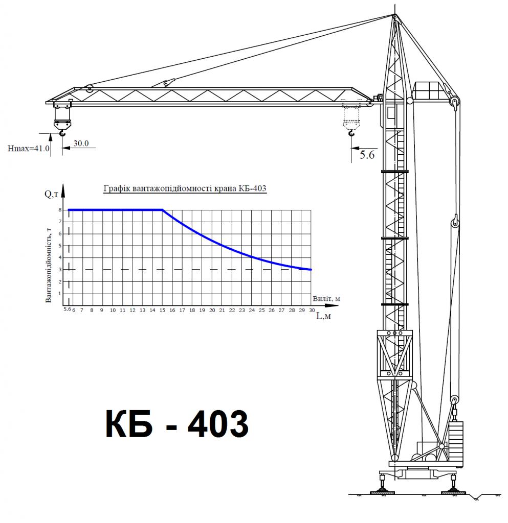 Башенный кран КБ - 403