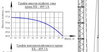 Башенный кран КБ - 405