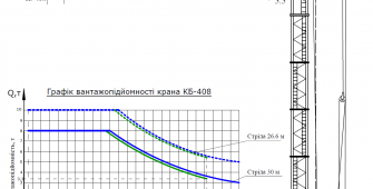 Башенный кран КБ - 408